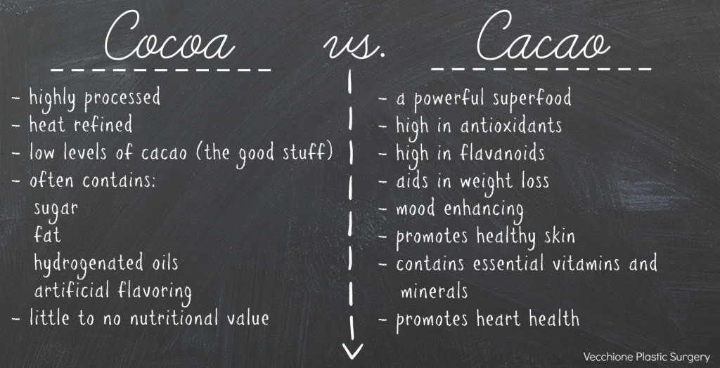 Cocoa vs. Cacao list.jpg.jpg